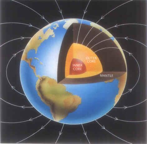 Jordens magnetfelt